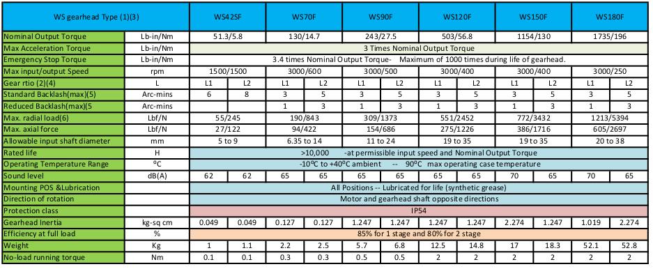 WSF table